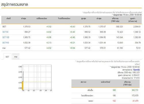 หุ้นไทยเปิดตลาดเช้านี้บวก 5.92 จุด