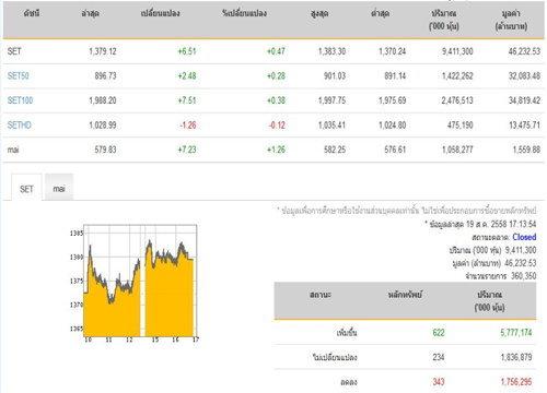 ปิดตลาดหุ้นปรับตัวเพิ่มขึ้น 6.51 จุด