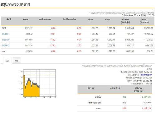 ปิดตลาดหุ้นไทย ภาคเช้า ลบ 8.00 จุด