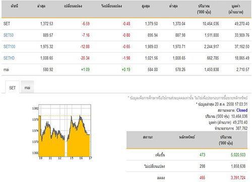 ปิดตลาดหุ้นวันนี้ปรับลดลง 6.59 จุด