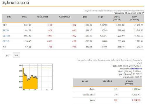 ปิดตลาดหุ้นภาคเช้าลบ 11.30 จุด