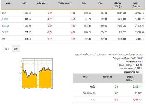 ปิดตลาดหุ้นวันนี้ ปรับตัวลดลง 6.92 จุด