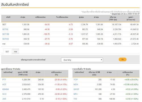 ปิดตลาดหุ้นวันนี้ลบ 64.55 จุด