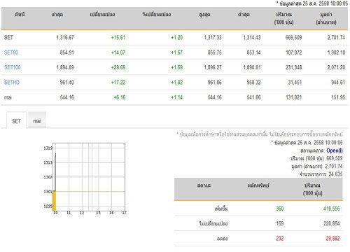 หุ้นเปิดตลาดปรับตัวเพิ่มขึ้น 15.61 จุด