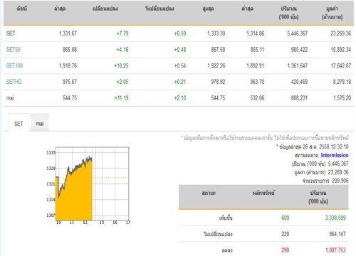 ปิดตลาดหุ้นภาคเช้าเพิ่มขึ้น 7.79 จุด