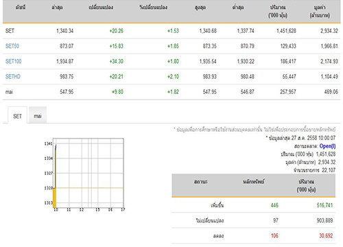 หุ้นไทยเปิดตลาดปรับเพิ่มขึ้น 20.26 จุด