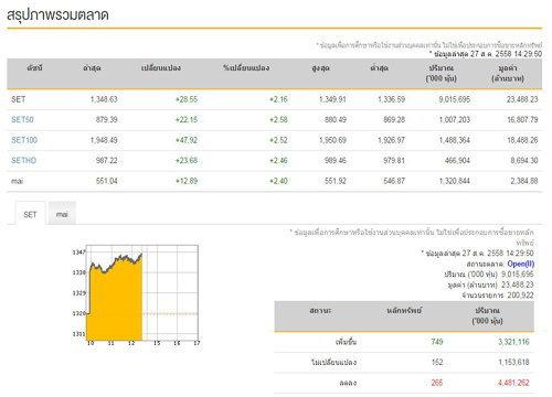 เปิดตลาดหุ้นภาคบ่ายบวก 28.55 จุด
