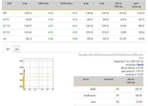 หุ้นไทยเปิดตลาดเช้านี้บวก 2.39 จุด