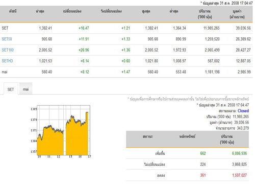 ปิดตลาดหุ้นปรับตัวเพิ่มขึ้น 16.47 จุด