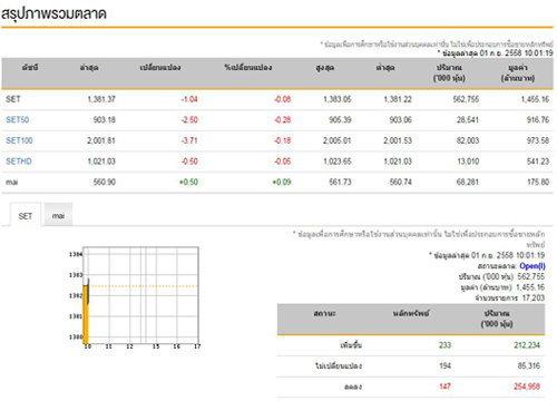 หุ้นไทยเปิดตลาดเช้านี้ลบ1.04จุด