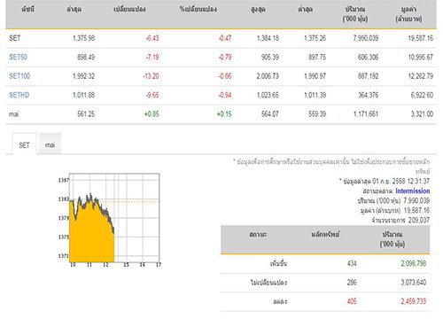 ปิดตลาดหุ้นภาคเช้าลบ6.43จุด