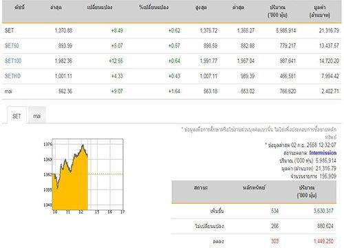 ปิดตลาดหุ้นภาคเช้าบวก8.49จุด