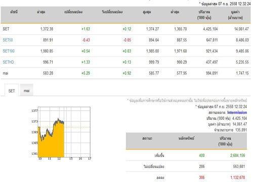 ปิดตลาดหุ้นภาคเช้าเพิ่มขึ้น 1.63 จุด