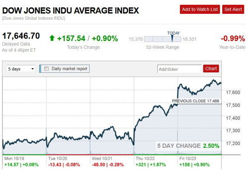 ดาวโจนส์ปิดพุ่ง-จีนลดดอกเบี้ยกู้เศรษฐกิจ