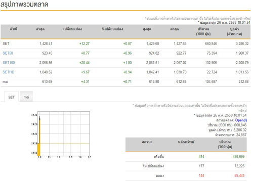 หุ้นไทยเปิดตลาดเช้านี้บวก12.27จุด