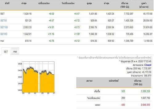 ปิดตลาดหุ้นวันนี้ปรับตัวเพิ่มขึ้น8.02จุด