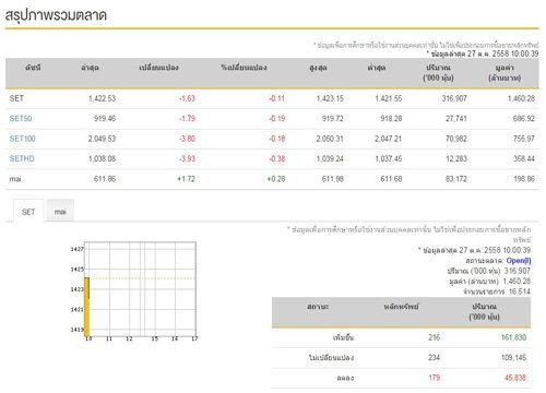 หุ้นไทยเปิดตลาดเช้านี้ลบ1.63จุด