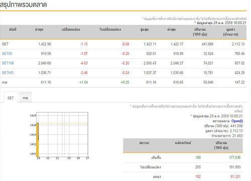 หุ้นไทยเปิดตลาดเช้านี้ลบ 1.15 จุด