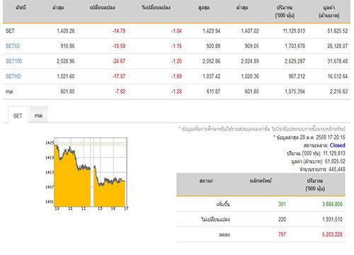 ปิดตลาดหุ้นวันนี้ปรับตัวลดลง14.79จุด