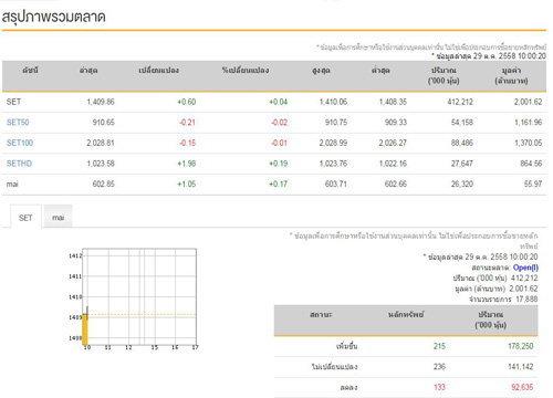 หุ้นไทยเปิดตลาดเช้านี้บวก 0.60 จุด