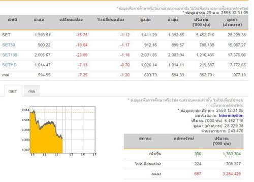 ปิดตลาดหุ้นภาคเช้าลบ15.75จุด