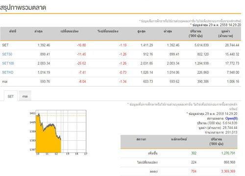 เปิดตลาดหุ้นภาคบ่ายลดลง 16.80 จุด