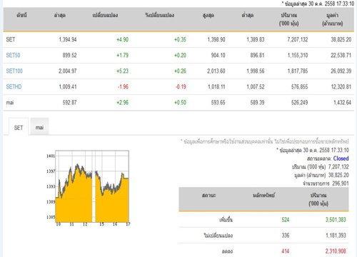 ปิดตลาดหุ้นวันนี้ปรับตัวเพิ่มขึ้น4.90จุด