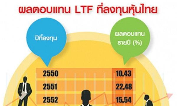 ไขคำตอบลงทุน LTF-RMF ถือยาว...ใครว่าผลตอบแทนไม่ติดลบ