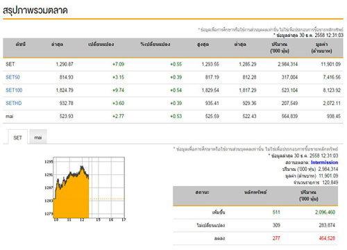ปิดตลาดหุ้นภาคเช้าเพิ่มขึ้น7.09จุด