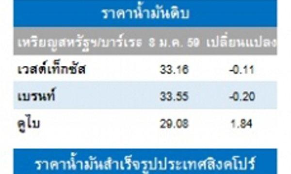 ราคาน้ำมันดิบปรับลดต่อเนื่องเป็นวันที่ 5 นลท.ยังกังวลภาวะตลาดหุ้นที่ผันผวน-ศก.จีนทีเปราะบาง