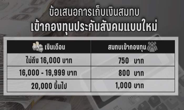 ชง กม.ปรับเบี้ยประกันสังคมเพิ่ม เงินเดือน 2 หมื่นขึ้น เก็บ 1 พันบาท