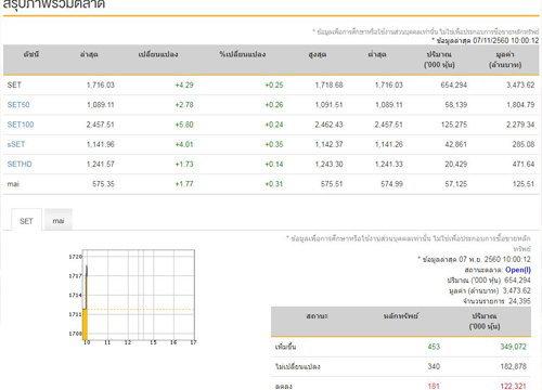 หุ้นไทยเปิดตลาดบวก 4.29 จุด จับตาช็อปช่วยชาติ