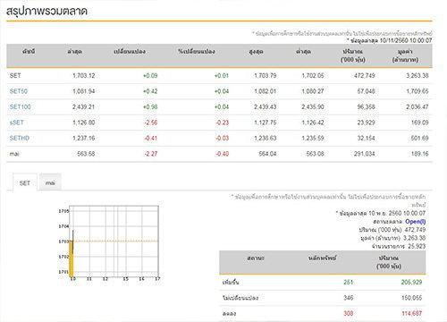 หุ้นไทยเปิดตลาดเช้านี้บวก 0.09 จุด