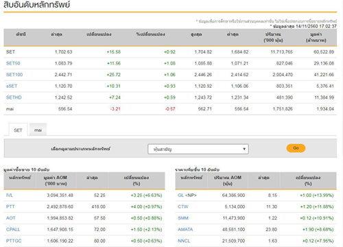 ปิดตลาดหุ้นวันนี้บวก 15.58 แตะ 1,702.63 จุด