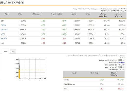 หุ้นไทยเปิดตลาดเช้านี้บวก 1.85 จุด