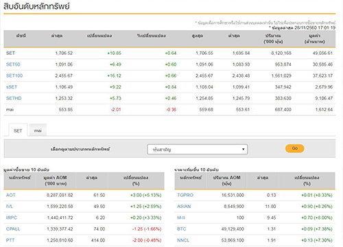 ปิดตลาดหุ้นวันนี้บวก 10.85 แตะ 1,706.52 จุด