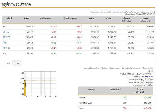 หุ้นไทยเปิดตลาดเช้านี้ลบ 0.36 จุด