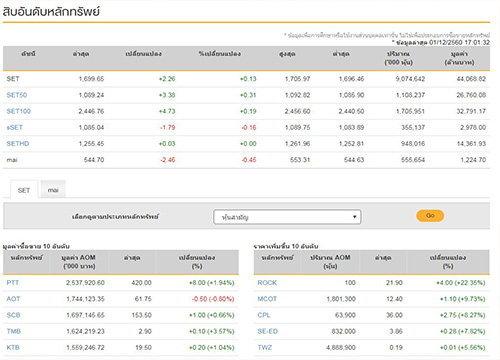 ปิดตลาดหุ้นวันนี้บวก 2.26 แตะ 1,699.65 จุด