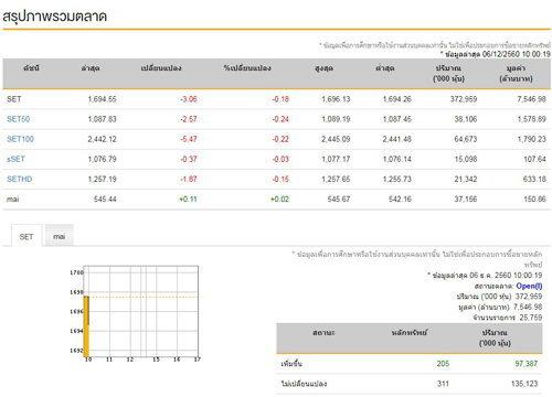 หุ้นไทยเปิดตลาดเช้านี้ ลบ 3.06 จุด