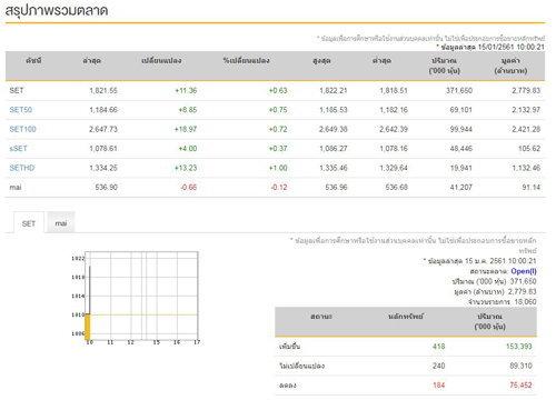 หุ้นไทยเปิดตลาดเช้านี้บวก 11.36 จุด