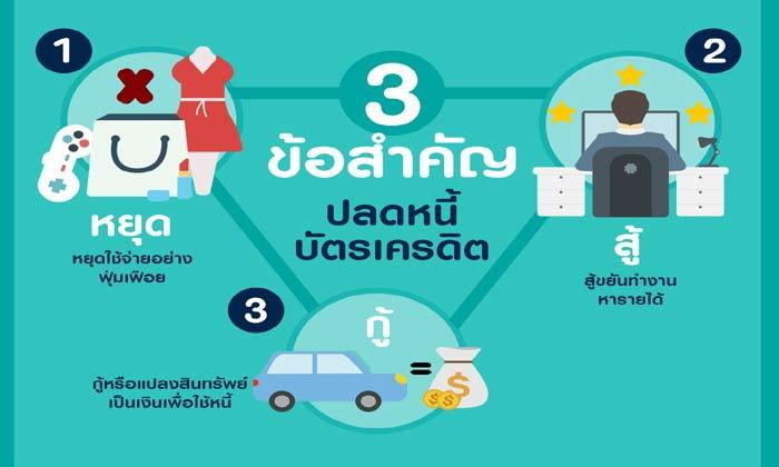 3 ข้อสำคัญ ปลดหนี้บัตรเครดิต