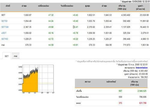 ปิดตลาดหุ้นภาคเช้าเพิ่มขึ้น7.32 จุด