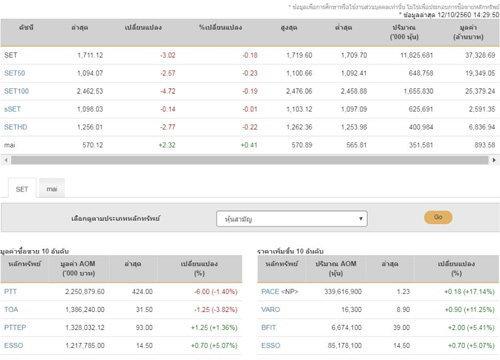 เปิดตลาดหุ้นภาคบ่ายลบ 3.02 จุด