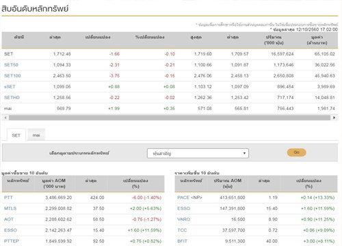 ปิดตลาดหุ้นวันนี้ลบ1.66จุดแตะ1,712.48จุด