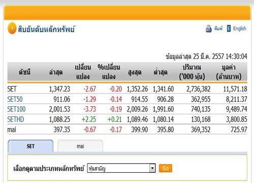 เปิดตลาดหุ้นภาคบ่าย ปรับตัวลดลง 2.67  จุด