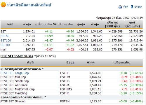ปิดตลาดหุ้นวันนี้ ปรับตัวเพิ่มขึ้น 4.11 จุด