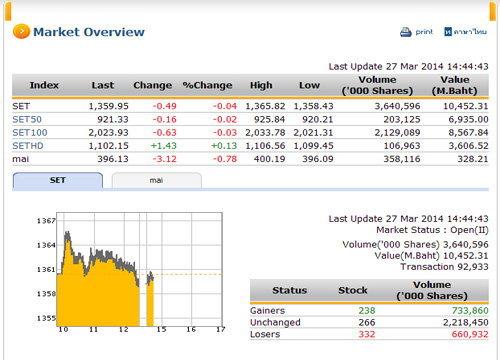 เปิดตลาดหุ้นภาคบ่าย ปรับลดลง 0.49  จุด