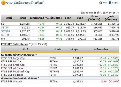 เปิดตลาดหุ้นภาคบ่ายปรับเพิ่มขึ้น 1.70 จุด