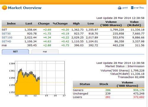 ปิดตลาดหุ้นภาคเช้า ปรับตัวเพิ่มขึ้น 2.69 จุด