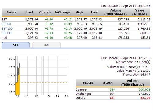 หุ้นไทยเปิดตลาดปรับตัวเพิ่มขึ้น +0.13 จุด
